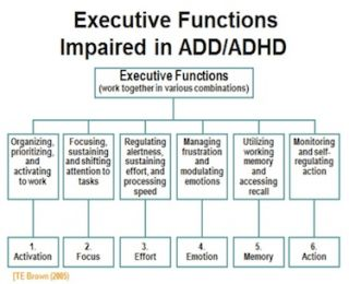 How to Deal with ADHD at Work recommend