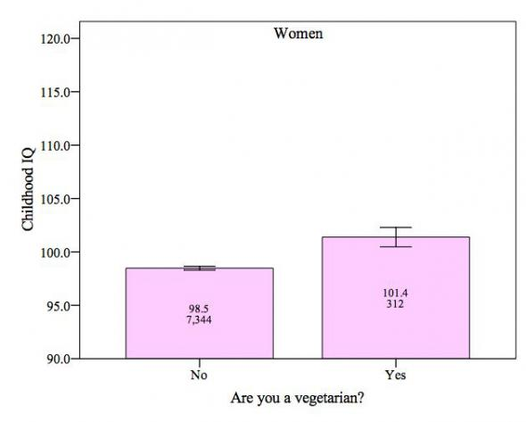 Vegetarian Add Health women