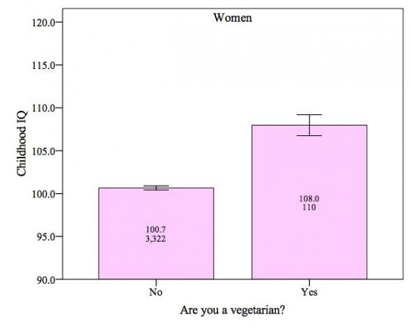 Vegetarian NCDS women