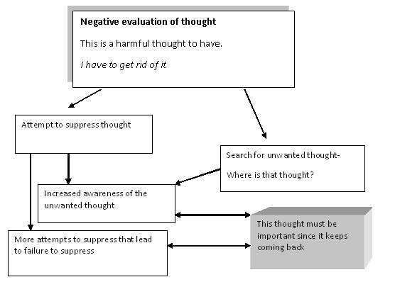 Why Thought Stopping Doesnt Work Psychology Today