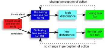 Dissonance Diagram