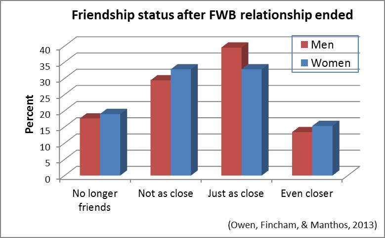 What Happens After Friends-With-Benefits? | Psychology Today