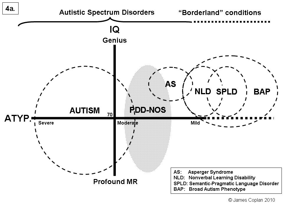Autism Spectrum Disorder Linked To >> 006 Not Quite Autism At The Borderland Of Asd Psychology Today