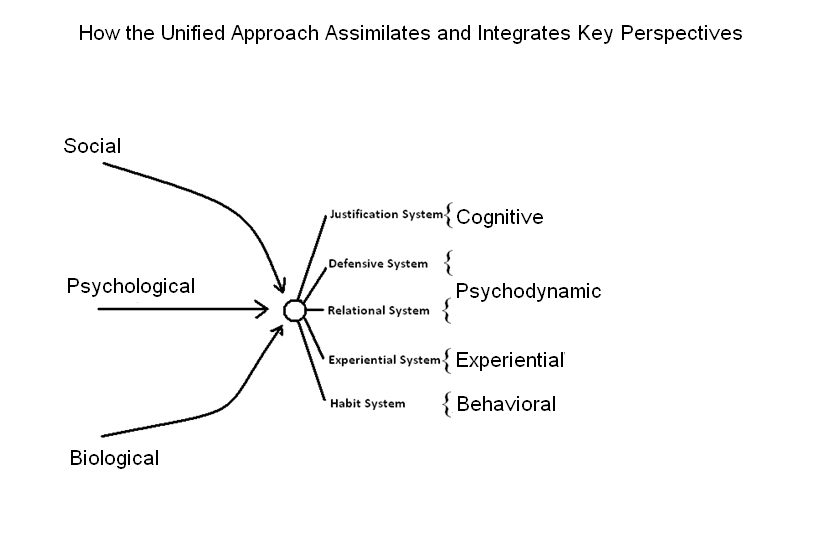 what do humanistic and psychoanalytic theories have in common