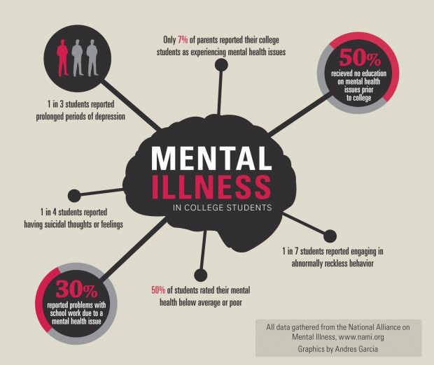 Image result for mental illness statistics