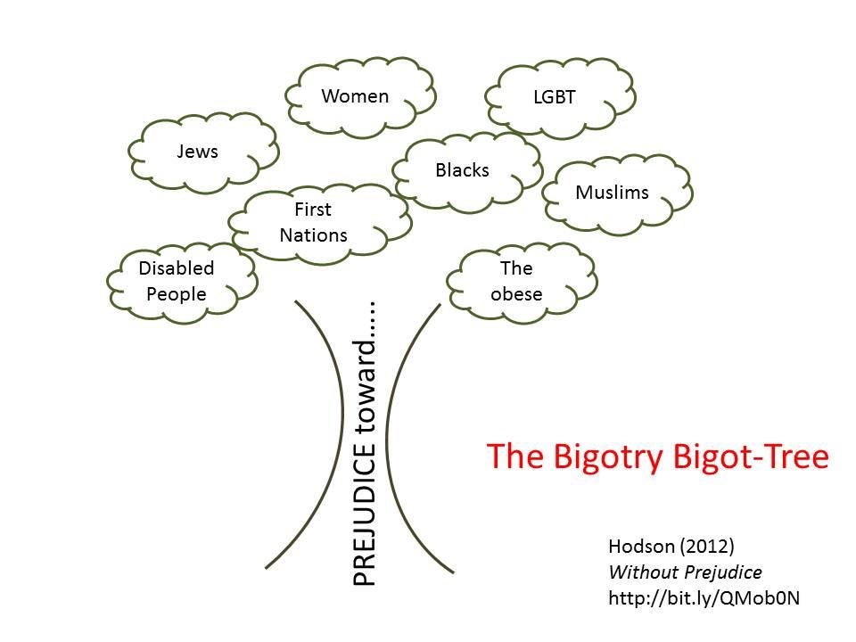 is prejudice inevitable