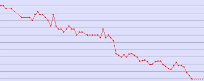 cheating the weight loss graph