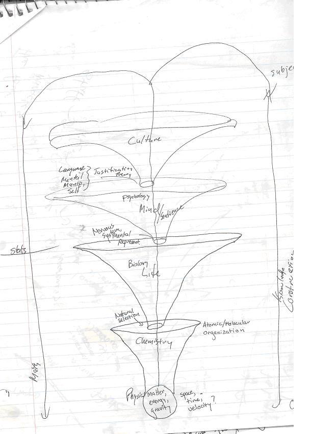 My 20 Year Journey Toward A Unified Framework