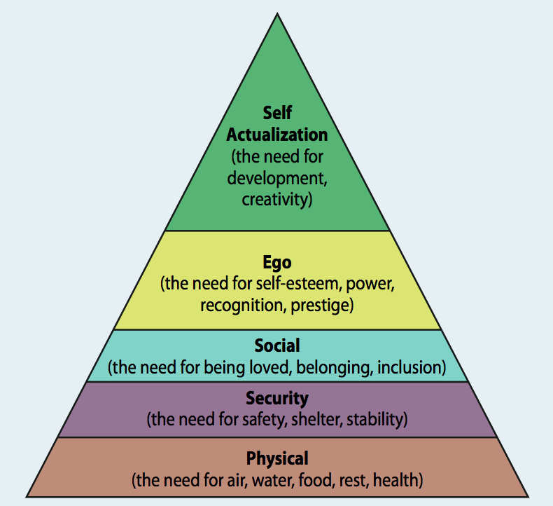 why is self actualization important