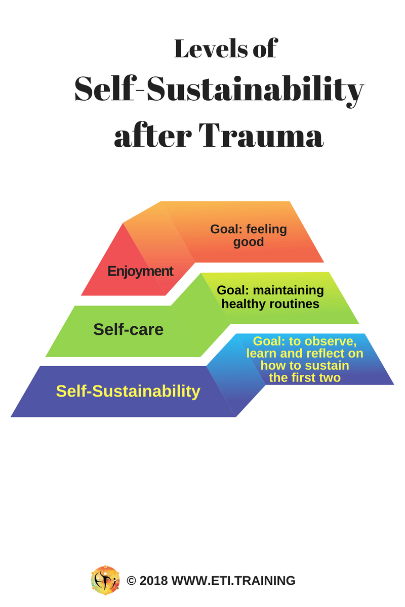 Trauma Doesnt Have To Define New >> How To Maintain Progress After Trauma Psychology Today