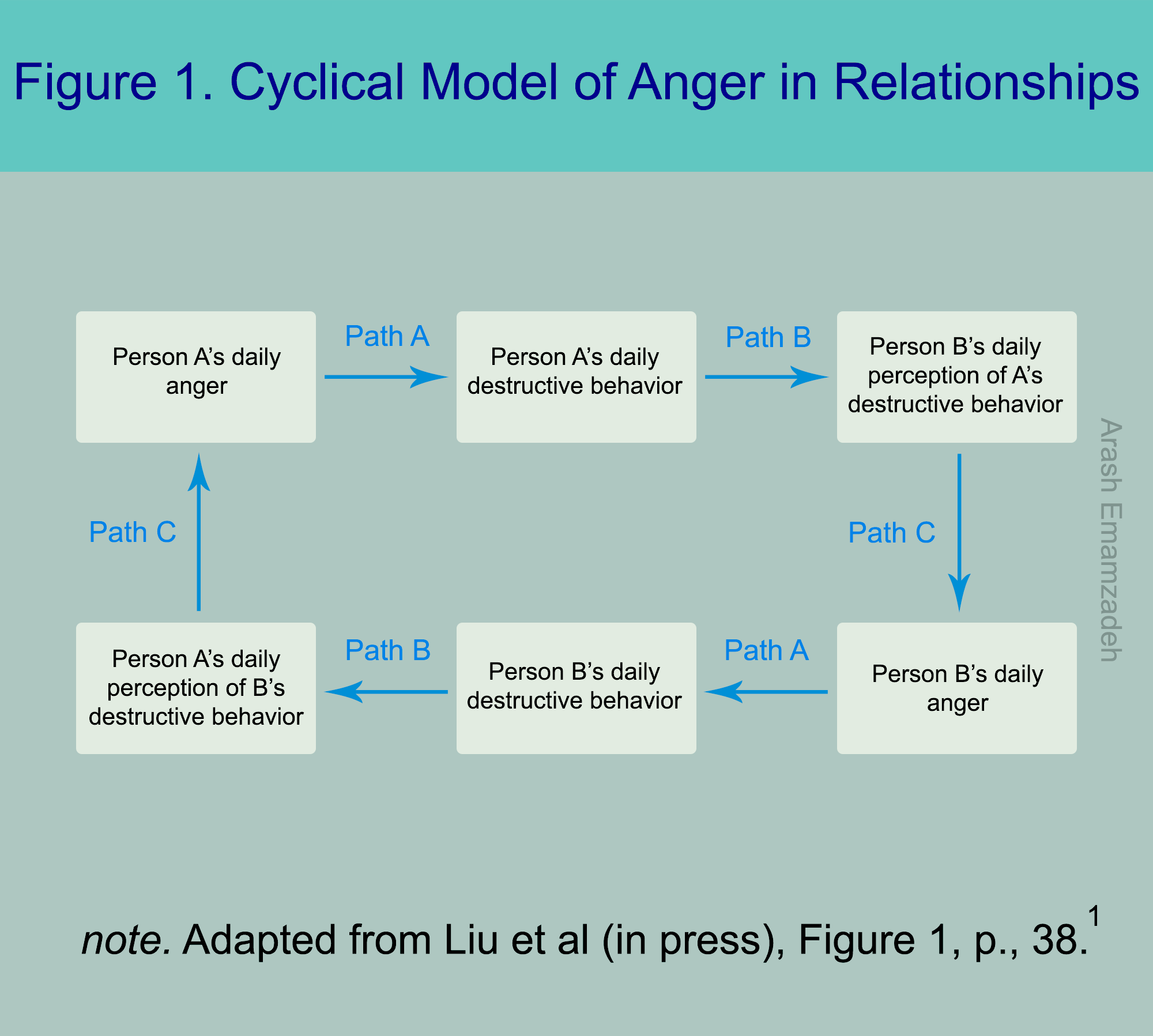 The Cycle of Anger in Relationships   Psychology Today