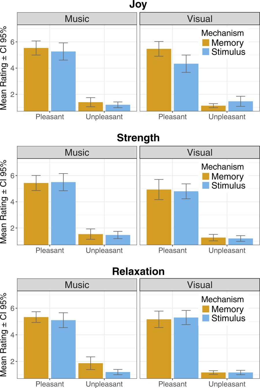 Mean ratings across the Mechanisms for positive emotions (Joy, Strength, and Relaxation).