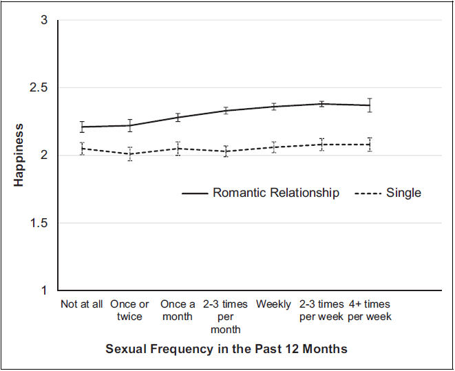 Sexual frequency predicts well-being for couples but not singles