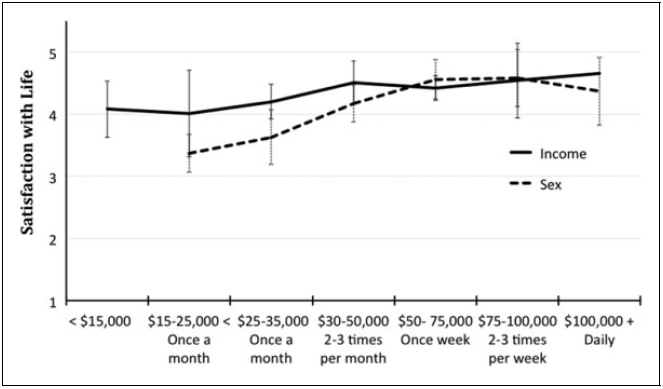 Associations between sex and well-being compared to income and well-being