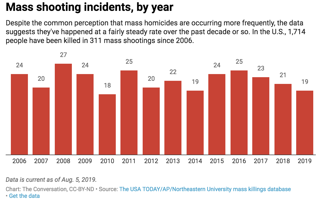 The Myth Of Autistic Shooter >> Are Mass Shootings Becoming More Common Psychology Today