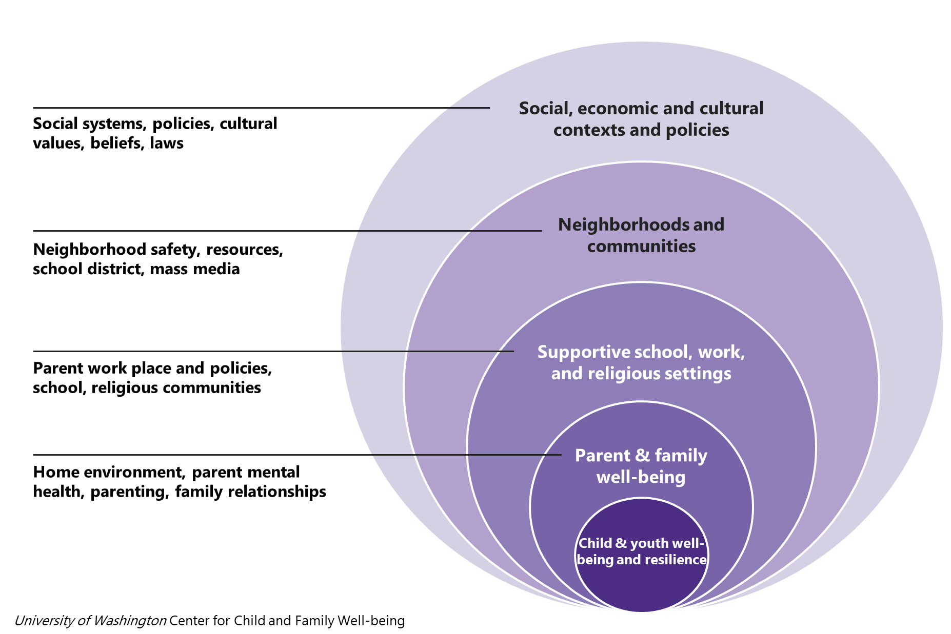 Bioecological Model of Child Well-being