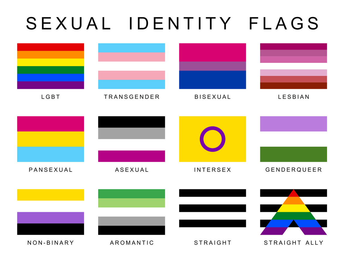 Bisexuality Pansexuality Asexuality And Sexual Fluidity Psychology Today