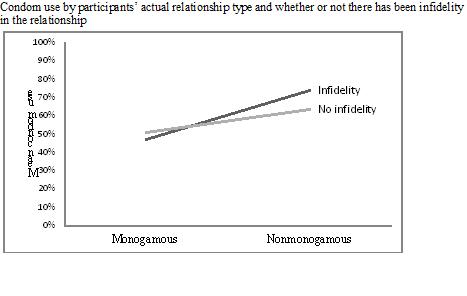 Monogamous heterosexual relationship definition