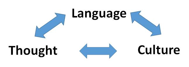 how the language we speak affects the way we think psychology today