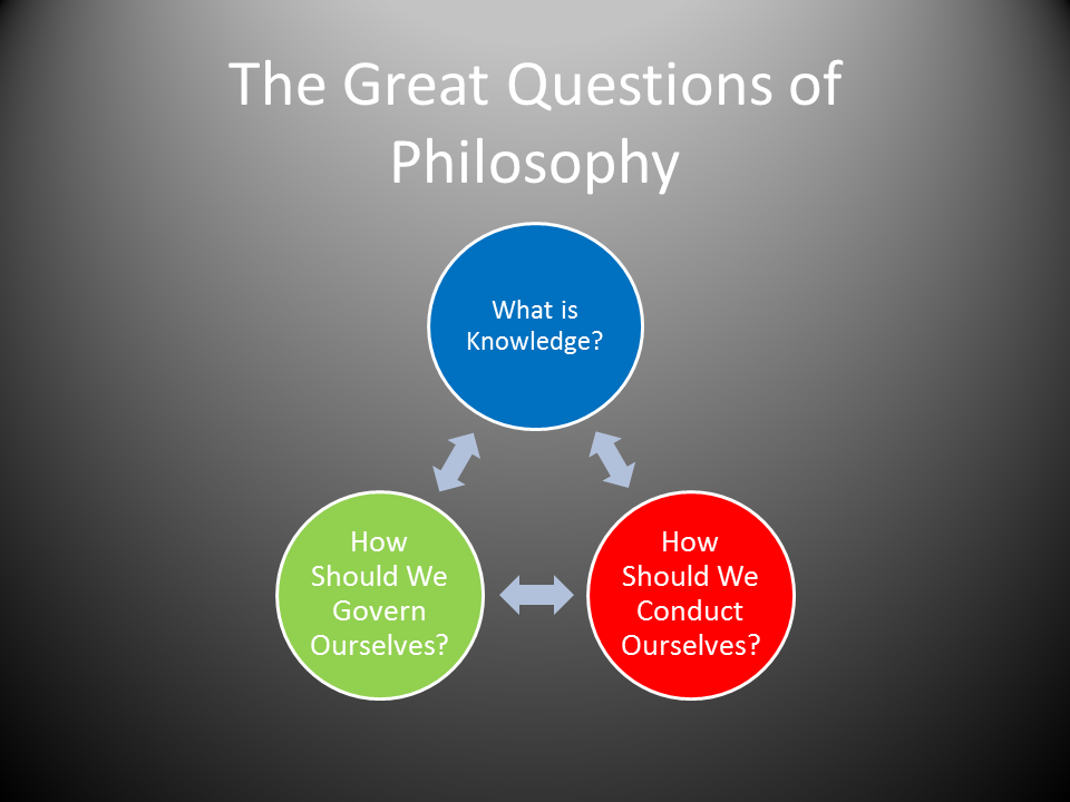 The 3 Big Questions of Philoso...