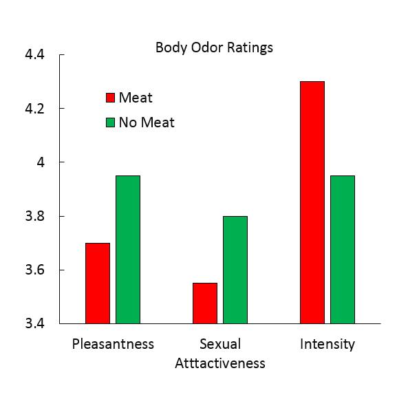 Do Vegetarians Smell Sexier?   Psychology Today