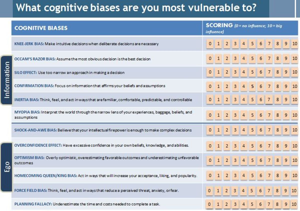Cognitive Biases Are Bad for Business | Psychology Today