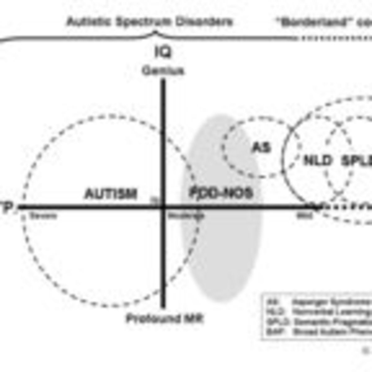 Evaluating Your Child For Nld >> 006 Not Quite Autism At The Borderland Of Asd Psychology Today