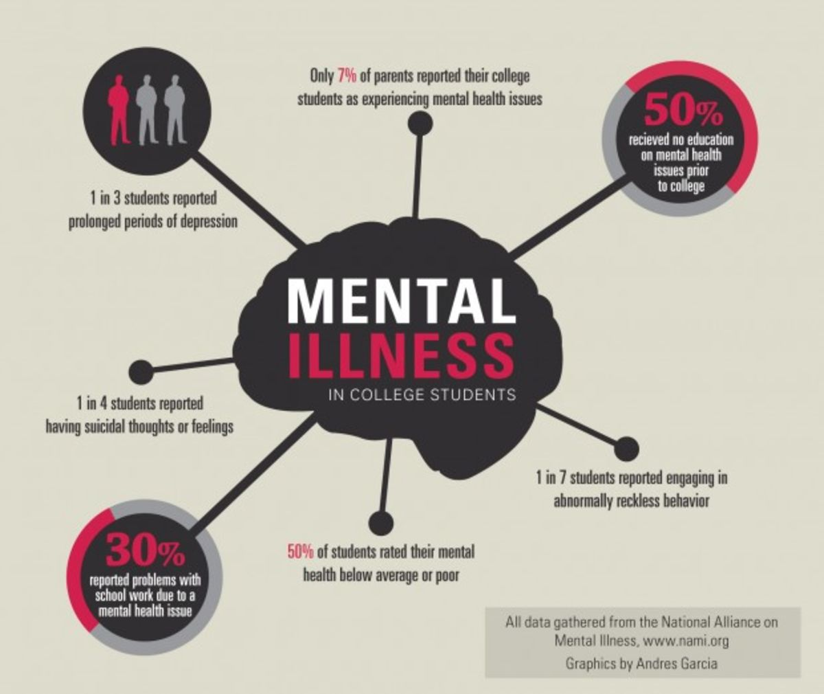 Mental Health Problems For College >> The College Student Mental Health Crisis Psychology Today