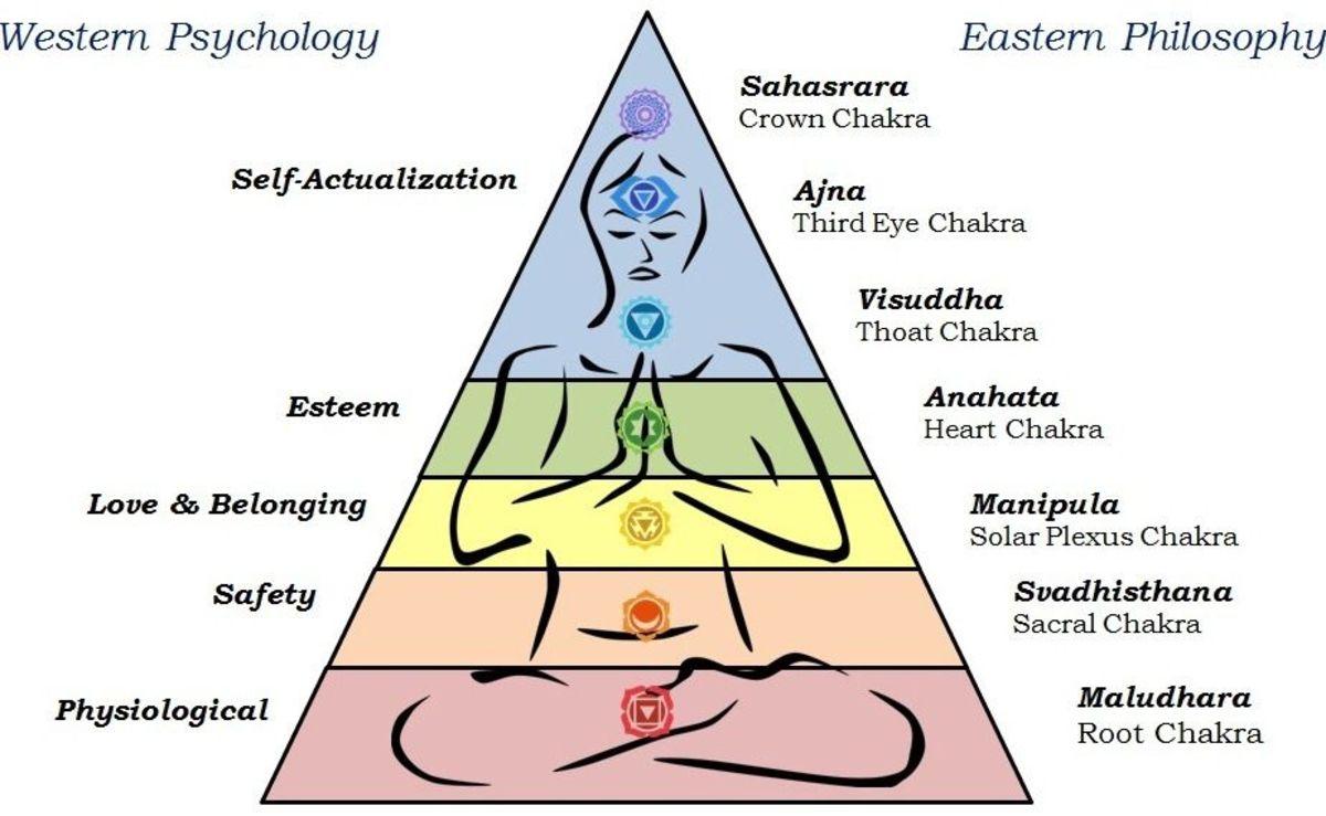 Maslow's Hierachy vs  7 Chakras- Interestingly Similar