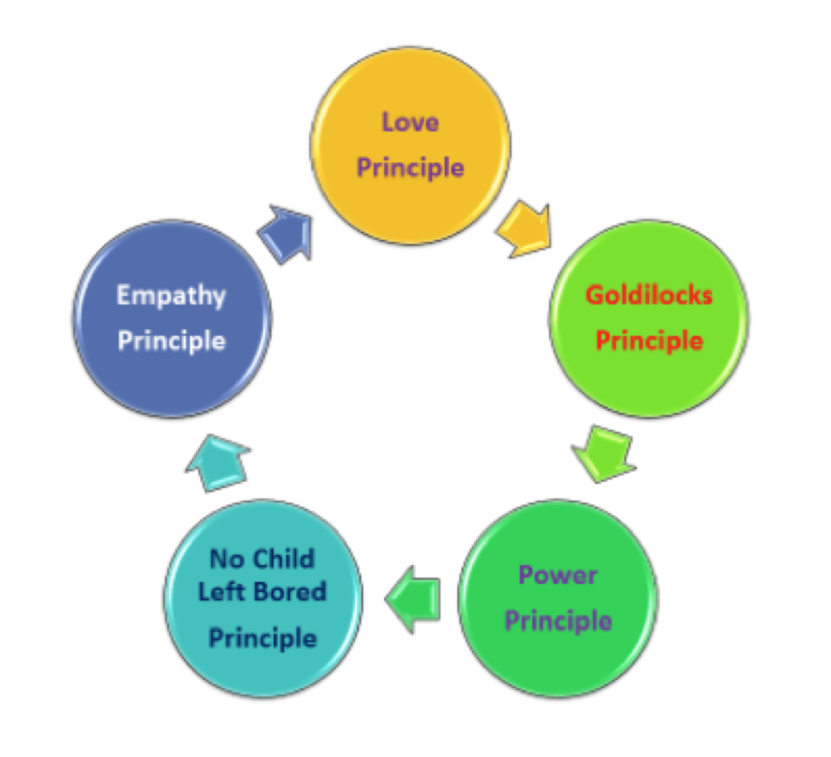 The Goldilocks Principle Meeting Needs >> Nurturing The Gifts Of Every Child Psychology Today Singapore