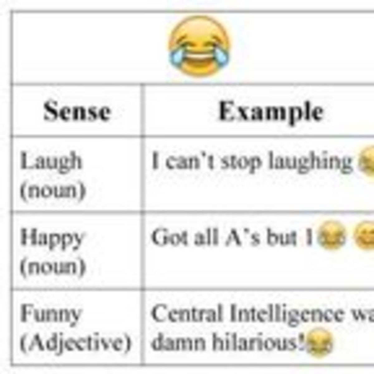 Do You Know What That Emoji Means? | Psychology Today