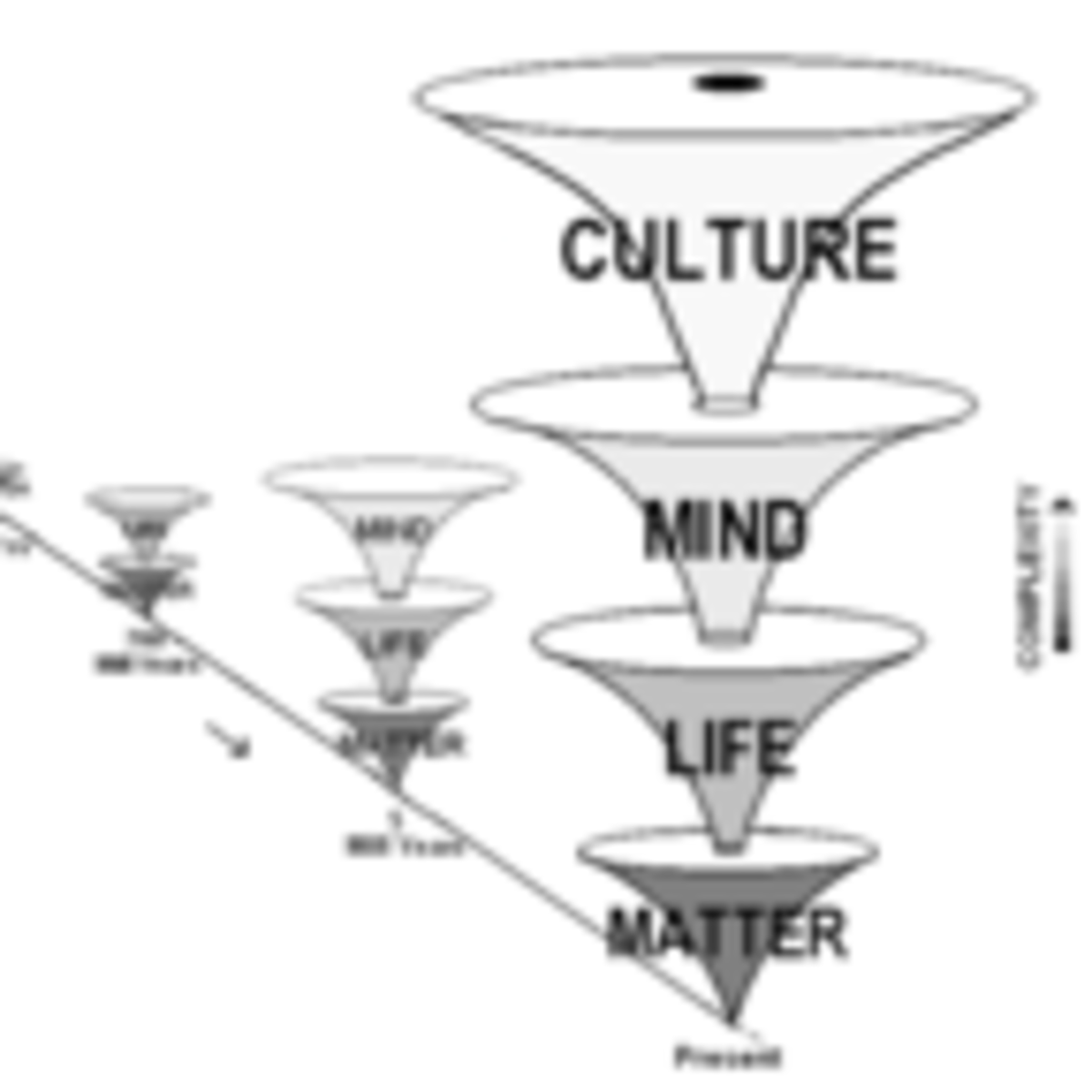 Empirical Support for the Tree of Knowledge System