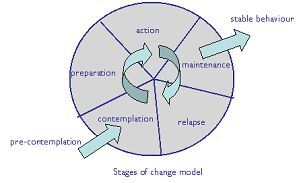 http://www.gbophb.org/center-for-health/resources/stages-of-change/