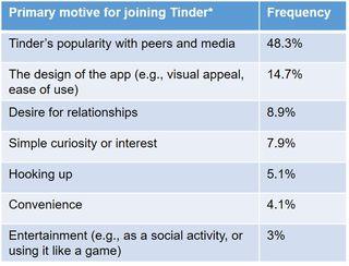 tinder sex rate