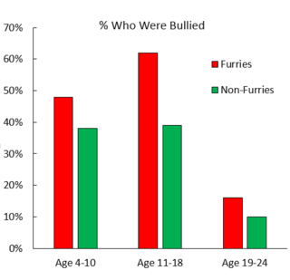 Graph by Hal Herzog/Data from Courtney Plante