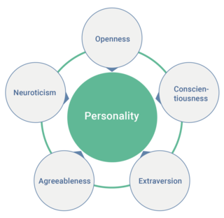 When Do Personality Traits Predict Behavior? | Psychology Today