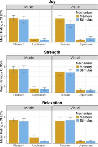 """""""The Effect of Memory in Inducing Pleasant Emotions with Musical and Pictorial Stimuli"""" by Maksimainen et al. (Scientific Reports, 2018)"""