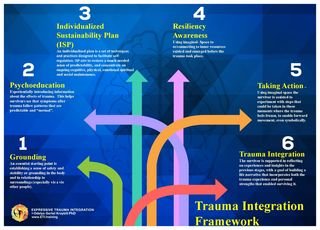 Trauma Processing: When and When Not? | Psychology Today UK