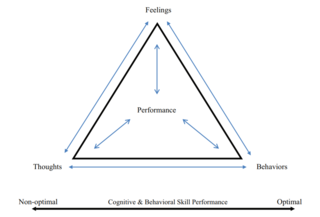 see Donohue, Gavrilova, Y., Galante, M., Gavrilova, E., Loughrana, T., Scott, J., Chow, G., Plant, C., & Allen, D. A. (2018). Controlled evaluation of an optimization approach to mental health and sport performance, Journal of Clinical Sport Psychology, 12, 234 – 267.