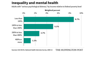 Cohn J. Mental Illness is a Much Bigger Problem for the Poor, New Study Shows. The Huffington Post. May 28, 2015. Accessed February 14, 2017.