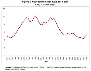 FBI/Sourcebook of Criminal Justice Statistics
