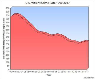FBI, chart by Robert Evans Wilson, Jr.
