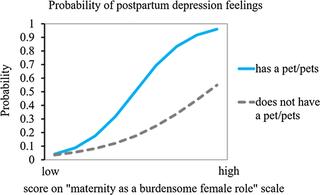 Associations among attitudes towards motherhood, pet-keeping, and postpartum depression symptoms, open access.