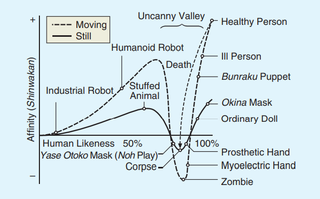 """The Uncanny Valley by Masahiro Mori (Translated by Karl F. MacDorman and Norri Kageki)."