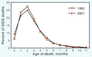 Figure redrawn from Task Force on Sudden Infant Death Syndrome (2011)