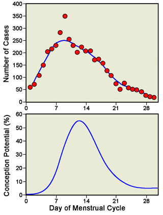 Upper graph generated by the author; lower graph adapted from Wilcox et al. (2000).