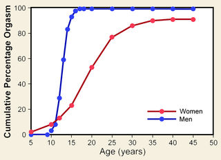Adapted from a figure in Wallen & Lloyd 2011, based on data from Kinsey et al..