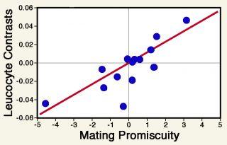 Figure redrawn from Nunn et al. (2000)