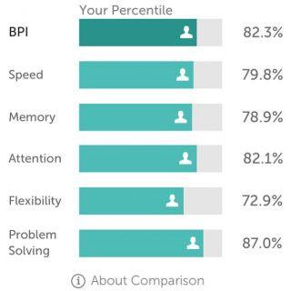 Brain-training Apps Won't Make You Smarter | Psychology Today