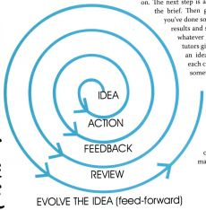 Creative spiral, creative path